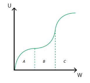 friedman-savage-utility-curve